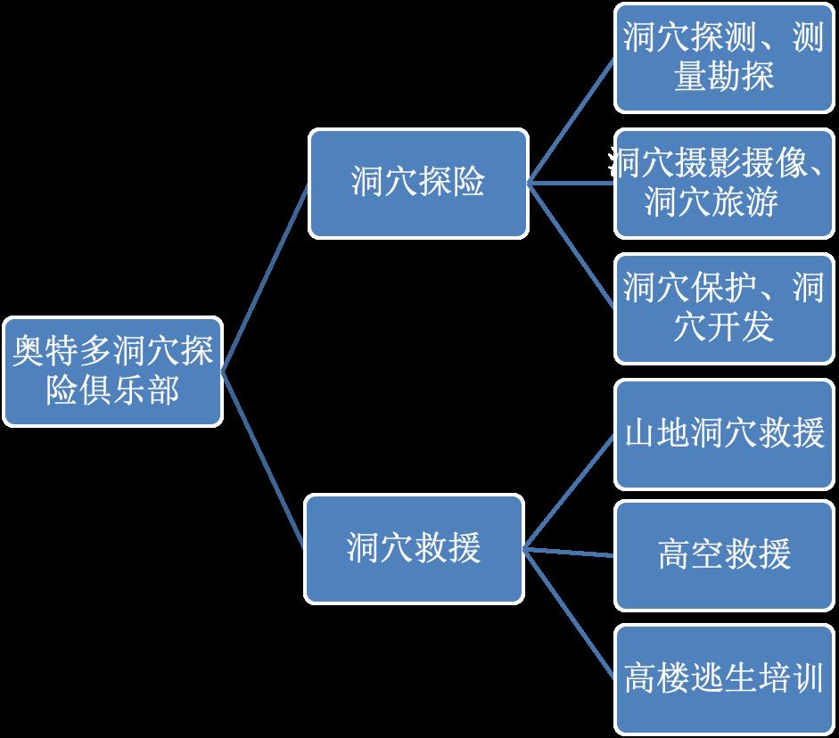 奥特多洞穴救援队组织结构图